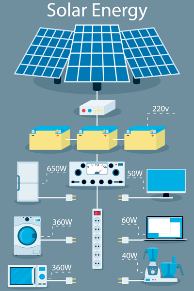 Solar Energy Flow Chart