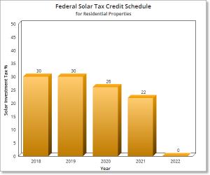 federal solar tax credit graph