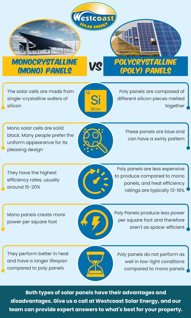 mono solar panels vs poly solar panels infographic